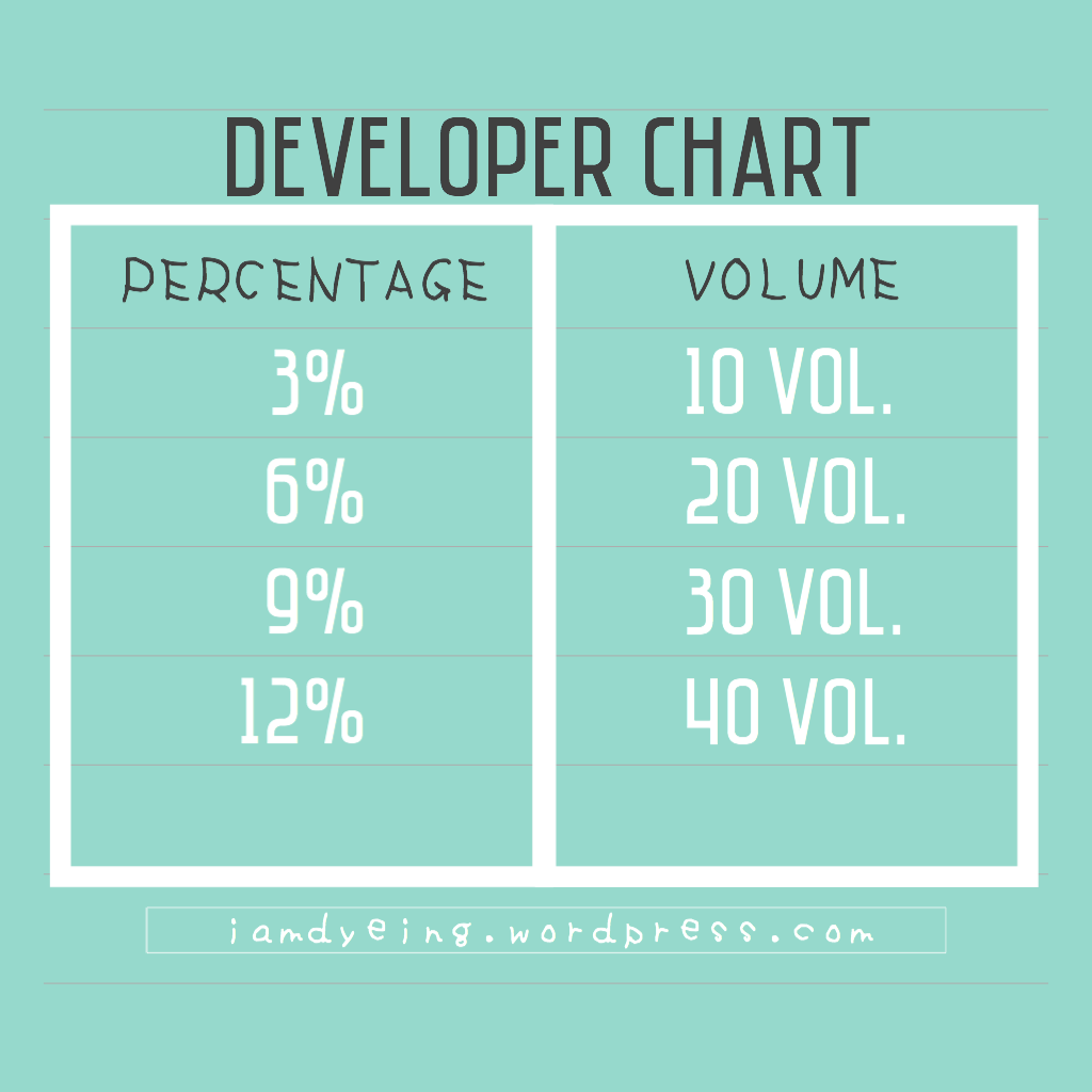 Developers Volumepercentage Conversion I Am Dyeing